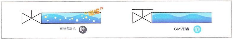 空调室外机降噪_舒睿系列格力家庭中央空调-GMV舒睿多效型格力家庭中央空调